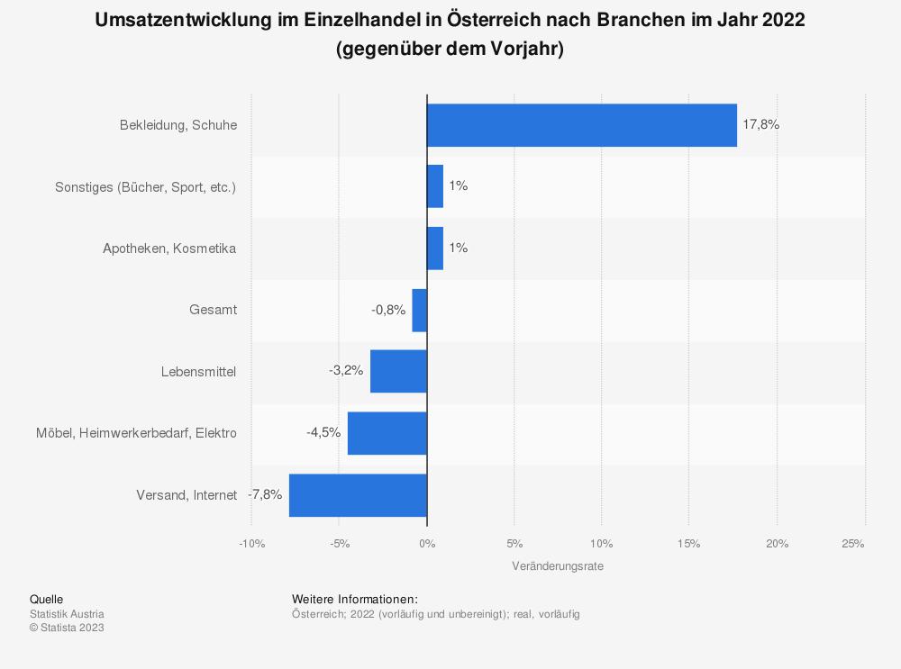 Statistik: Umsatzentwicklung im Einzelhandel in Österreich nach Branchen im Jahr 2017 (gegenüber dem Vorjahr) | Statista