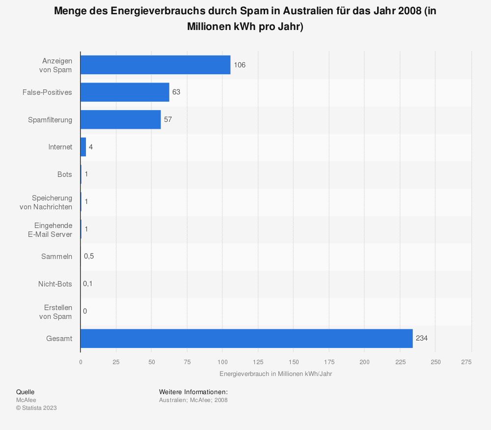 Statistik: Menge des Energieverbrauchs durch Spam in Australien für das Jahr 2008 (in Millionen kWh pro Jahr) | Statista