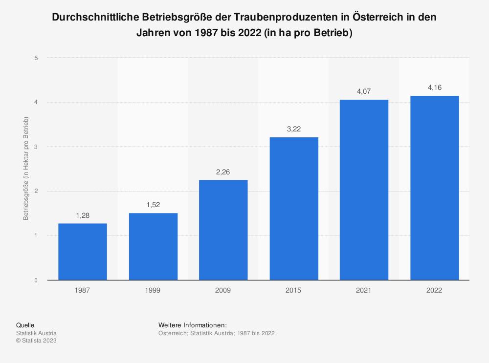 Statistik: Durchschnittliche Betriebsgröße der Traubenproduzenten in Österreich in den Jahren von 1987 bis 2015 (in ha pro Betrieb) | Statista