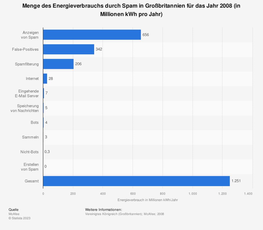 Statistik: Menge des Energieverbrauchs durch Spam in Großbritannien für das Jahr 2008 (in Millionen kWh pro Jahr) | Statista