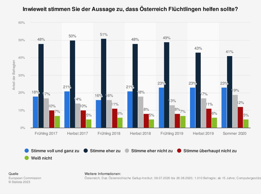 Statistik: Inwieweit stimmen Sie der Aussage zu, dass Österreich Flüchtlingen helfen sollte? | Statista