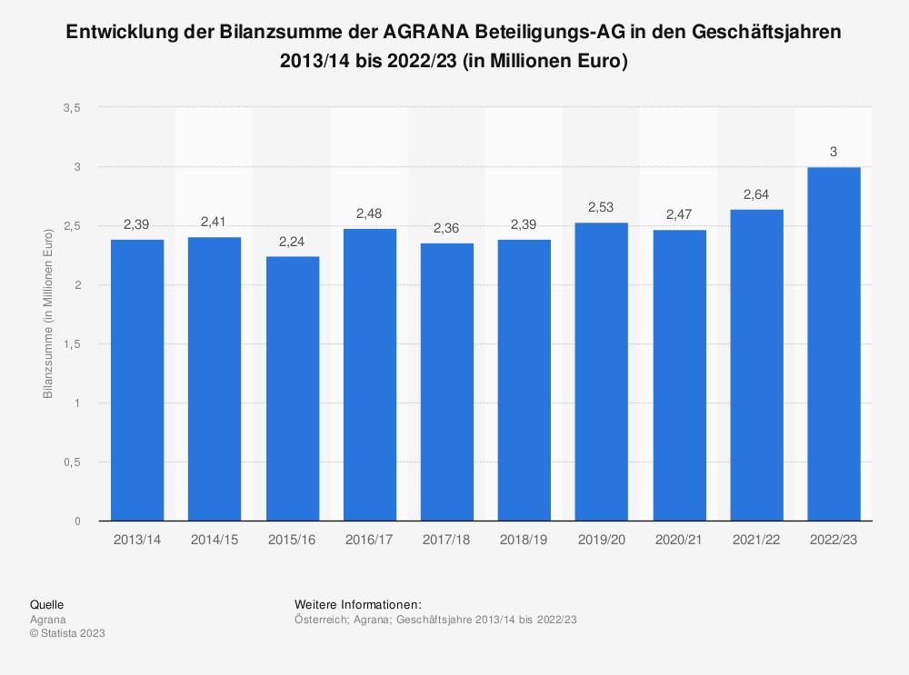 Statistik: Entwicklung der Bilanzsumme der AGRANA Beteiligungs-AG in den Geschäftsjahren 2013/14 bis 2019/20 (in Millionen Euro) | Statista