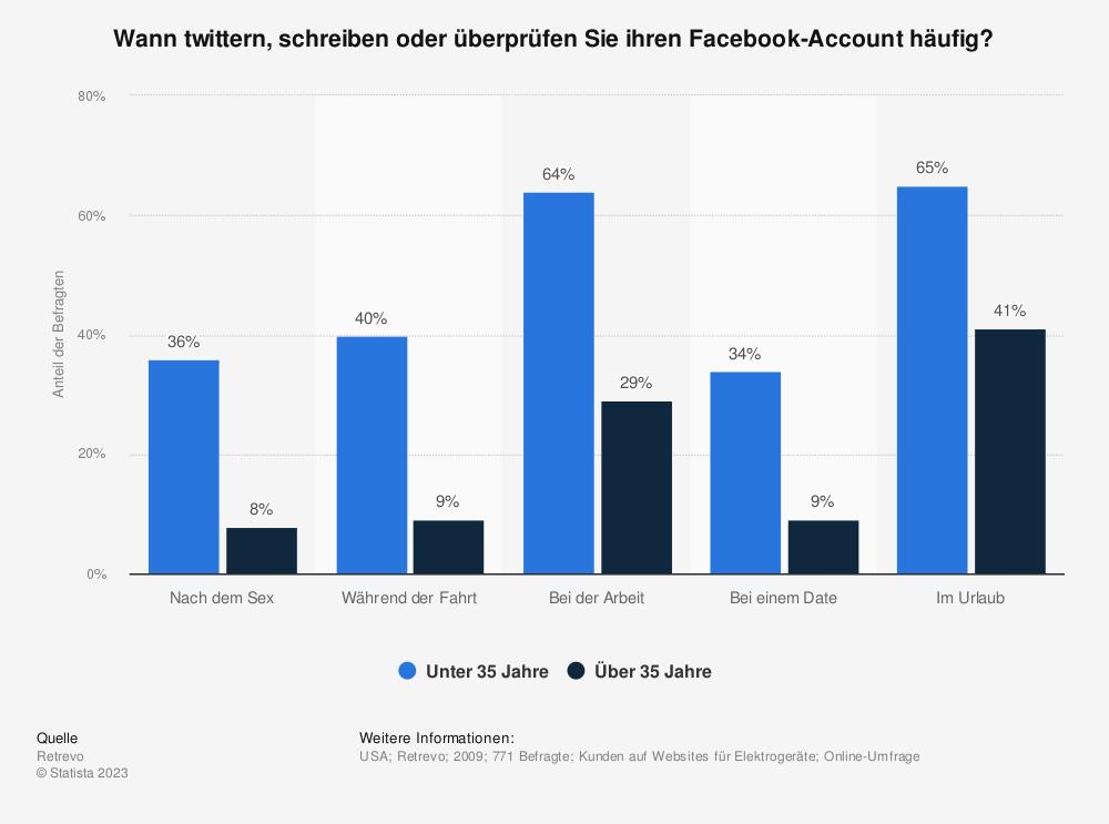 Statistik: Wann twittern, schreiben oder überprüfen Sie ihren Facebook-Account häufig? | Statista