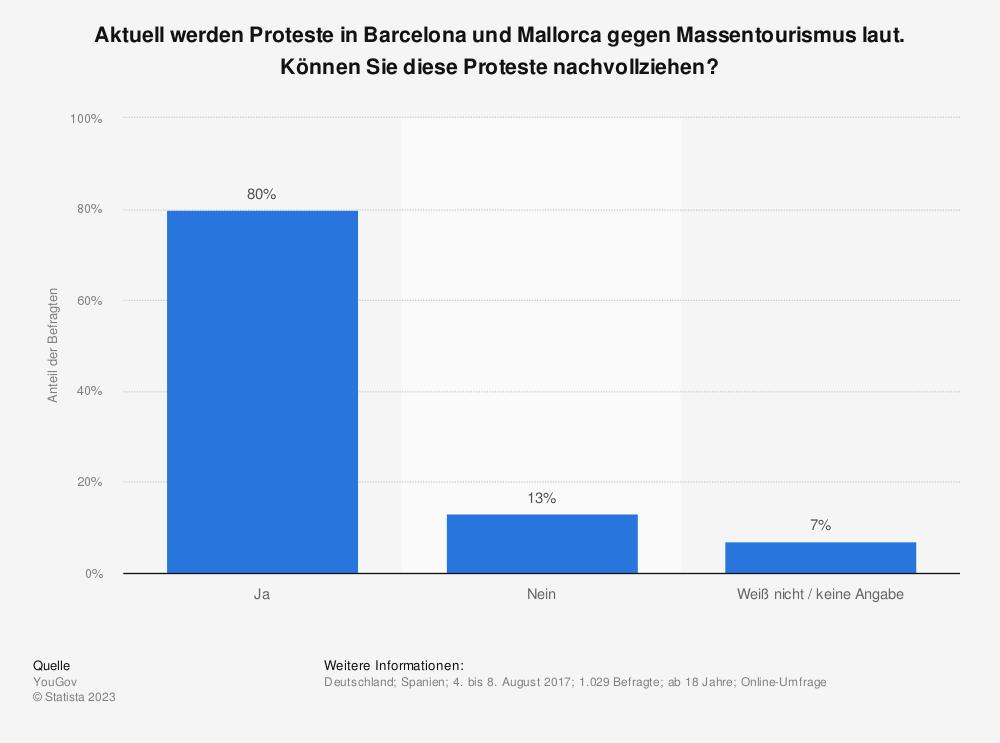 Statistik: Aktuell werden Proteste in Barcelona und Mallorca gegen Massentourismus laut. Können Sie diese Proteste nachvollziehen? | Statista
