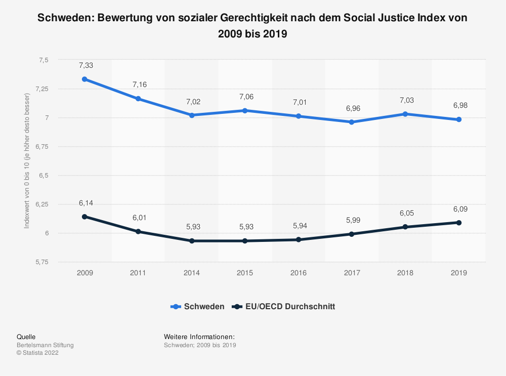 Statistik: Schweden: Bewertung von sozialer Gerechtigkeit nach dem Social Justice Index von 2008 bis 2017 | Statista