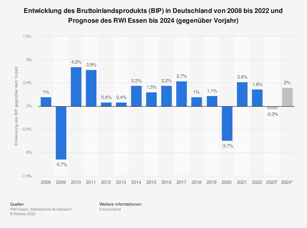 Statistik: Entwicklung des Bruttoinlandsprodukts (BIP) in Deutschland bis 2019 und Prognose des RWI Essen bis 2022 (gegenüber Vorjahr) | Statista