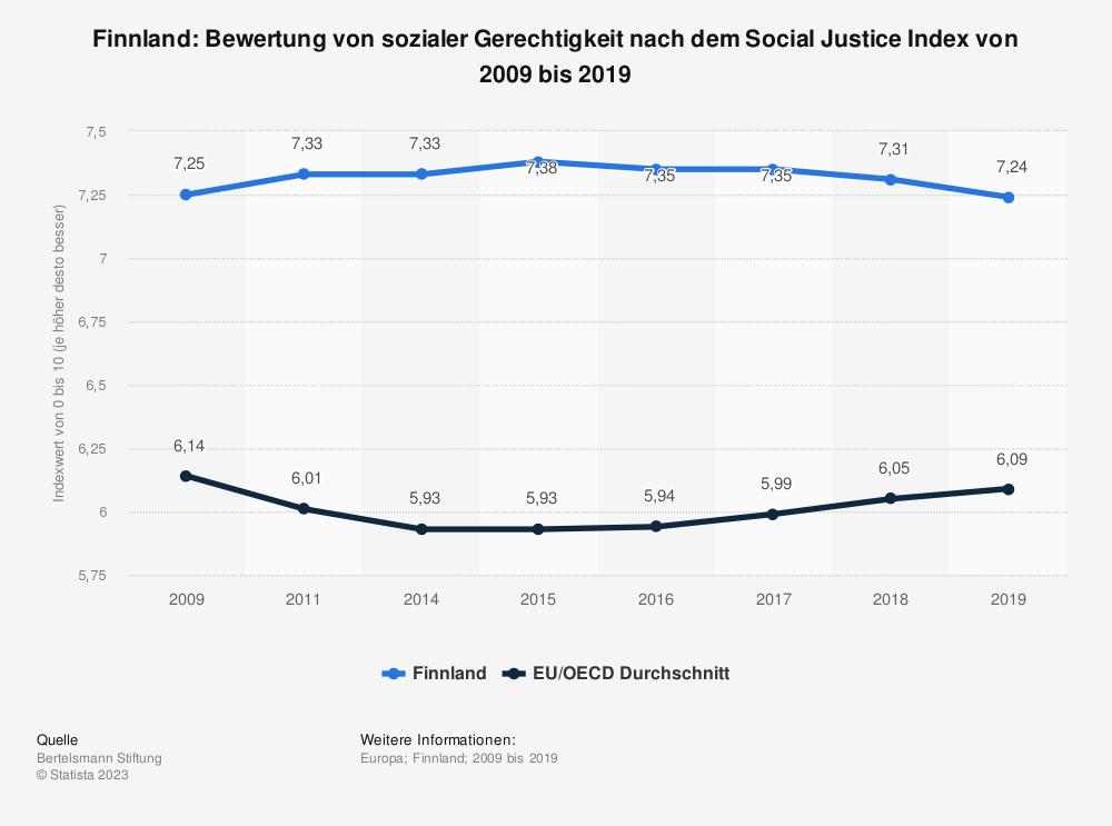 Statistik: Finnland: Bewertung von sozialer Gerechtigkeit nach dem Social Justice Index von 2008 bis 2017 | Statista
