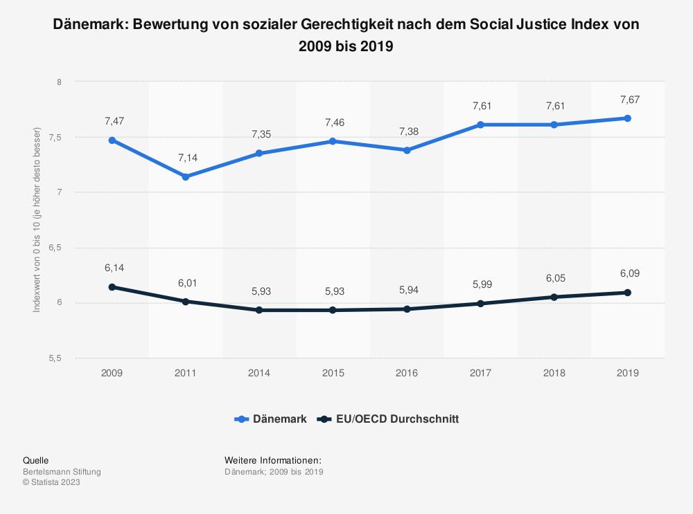 Statistik: Dänemark: Bewertung von sozialer Gerechtigkeit nach dem Social Justice Index von 2009 bis 2019 | Statista
