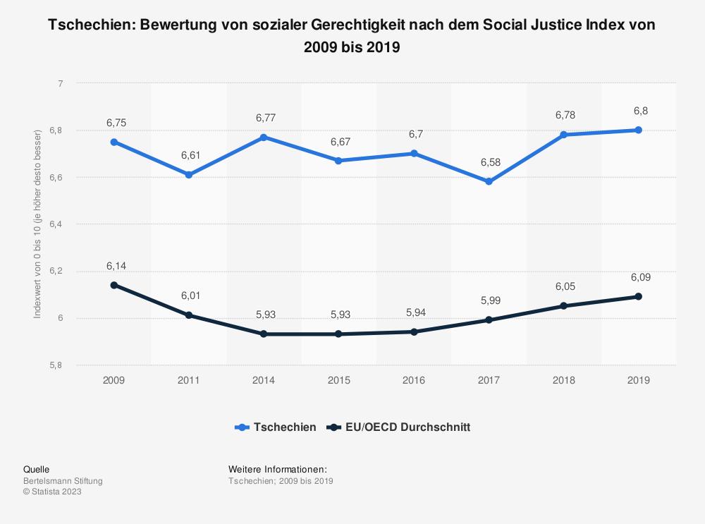Statistik: Tschechien: Bewertung von sozialer Gerechtigkeit nach dem Social Justice Index von 2009 bis 2019 | Statista