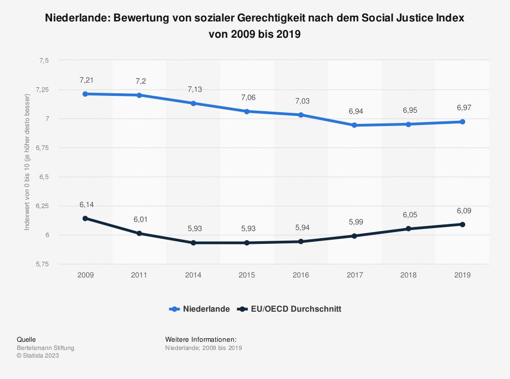 Statistik: Niederlande: Bewertung von sozialer Gerechtigkeit nach dem Social Justice Index von 2009 bis 2019 | Statista