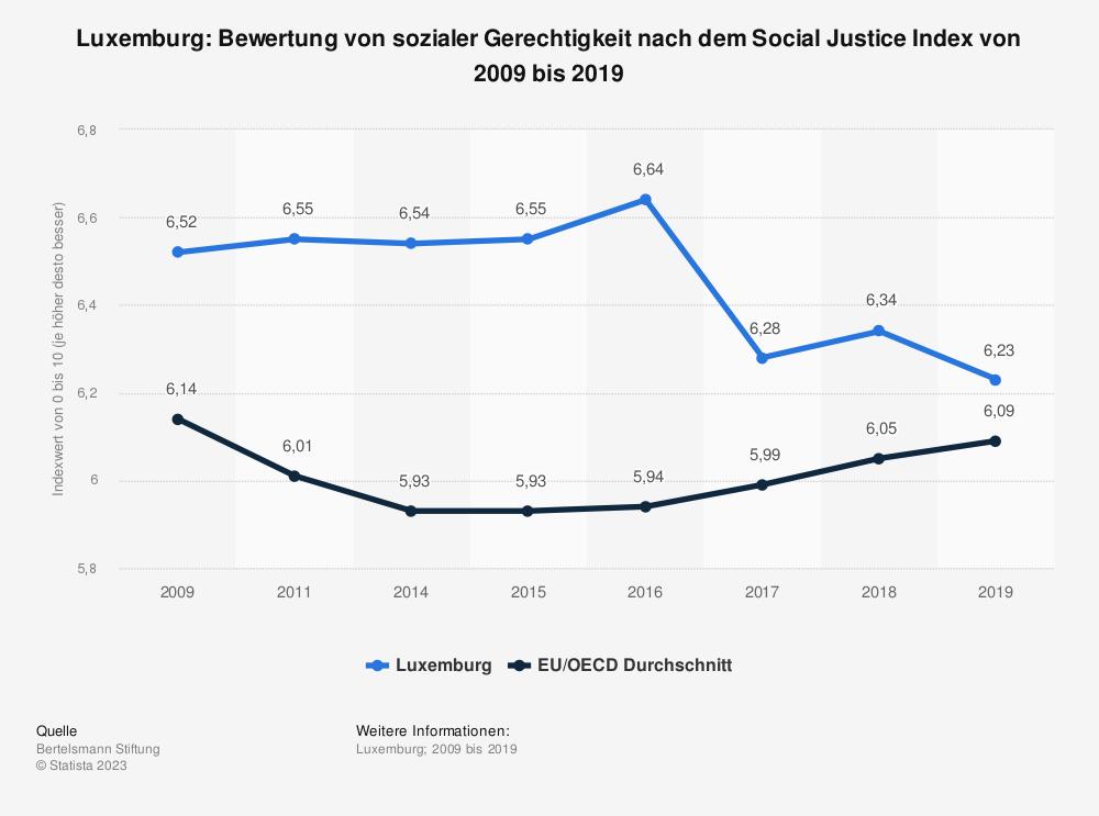 Statistik: Luxemburg: Bewertung von sozialer Gerechtigkeit nach dem Social Justice Index von 2009 bis 2019 | Statista