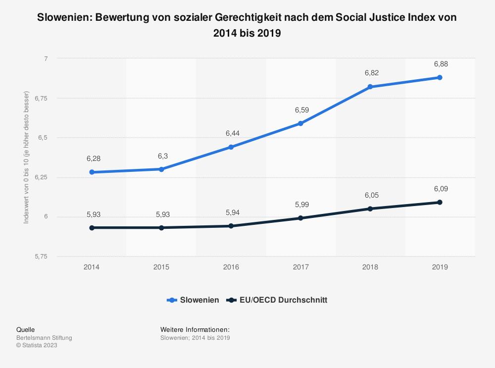 Statistik: Slowenien: Bewertung von sozialer Gerechtigkeit nach dem Social Justice Index von 2014 bis 2019 | Statista