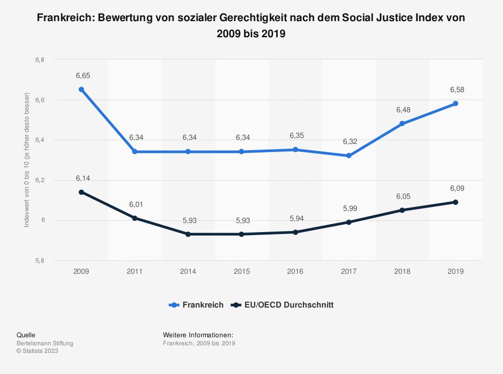 Statistik: Frankreich: Bewertung von sozialer Gerechtigkeit nach dem Social Justice Index von 2008 bis 2017 | Statista