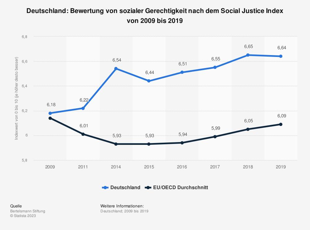 Statistik: Deutschland: Bewertung von sozialer Gerechtigkeit nach dem Social Justice Index von 2008 bis 2017 | Statista