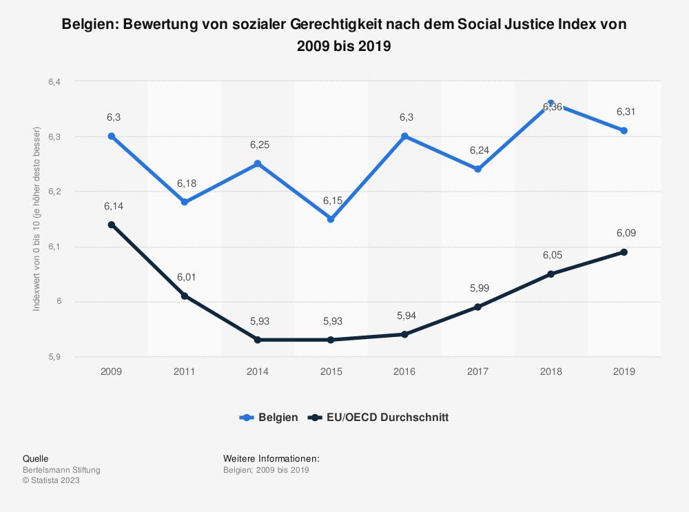 Statistik: Belgien: Bewertung von sozialer Gerechtigkeit nach dem Social Justice Index von 2008 bis 2017 | Statista