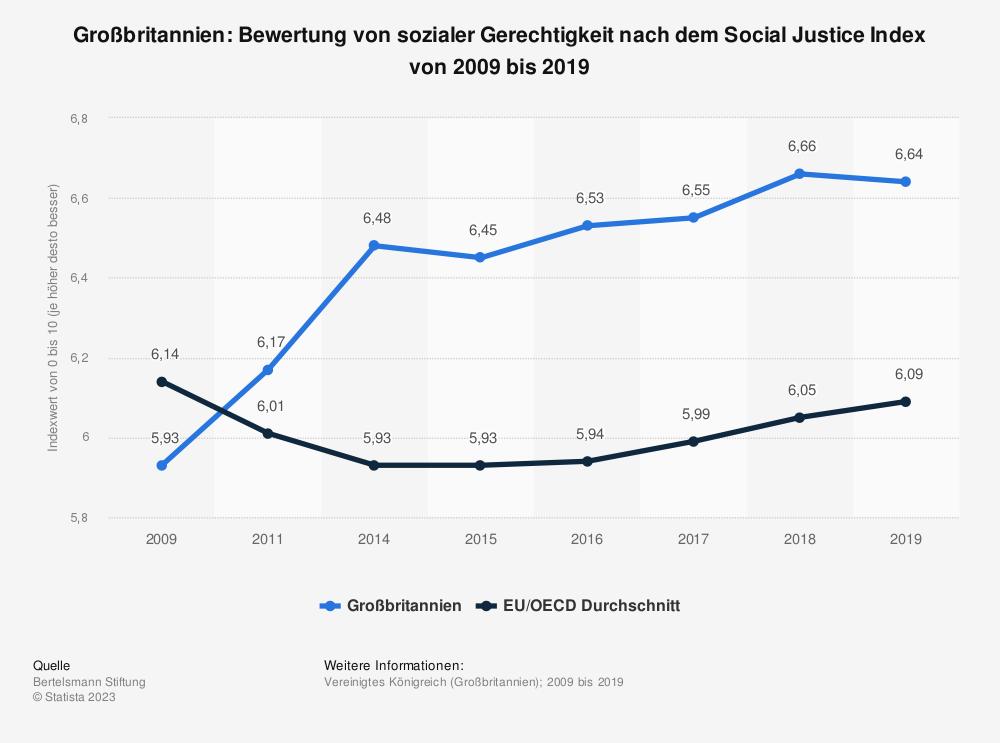 Statistik: Großbritannien: Bewertung von sozialer Gerechtigkeit nach dem Social Justice Index von 2008 bis 2017 | Statista