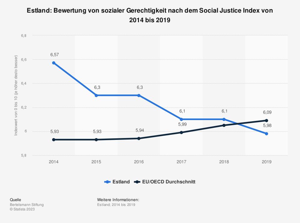 Statistik: Estland: Bewertung von sozialer Gerechtigkeit nach dem Social Justice Index von 2014 bis 2019 | Statista