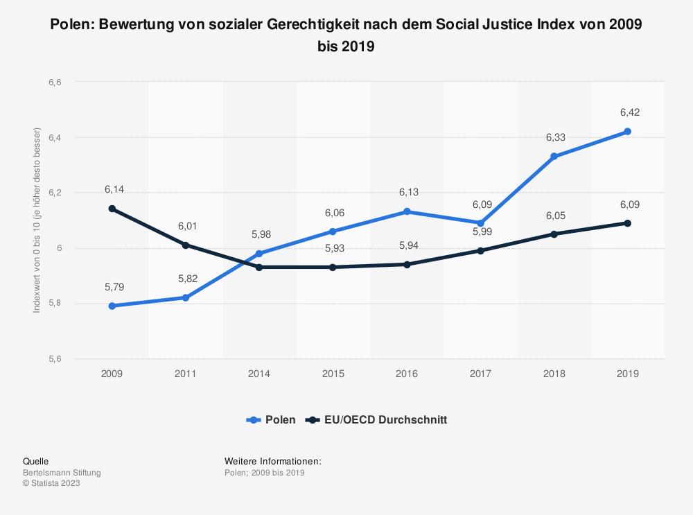 Statistik: Polen: Bewertung von sozialer Gerechtigkeit nach dem Social Justice Index von 2008 bis 2017   Statista