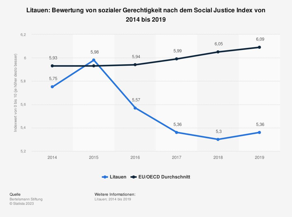 Statistik: Litauen: Bewertung von sozialer Gerechtigkeit nach dem Social Justice Index von 2008 bis 2017 | Statista