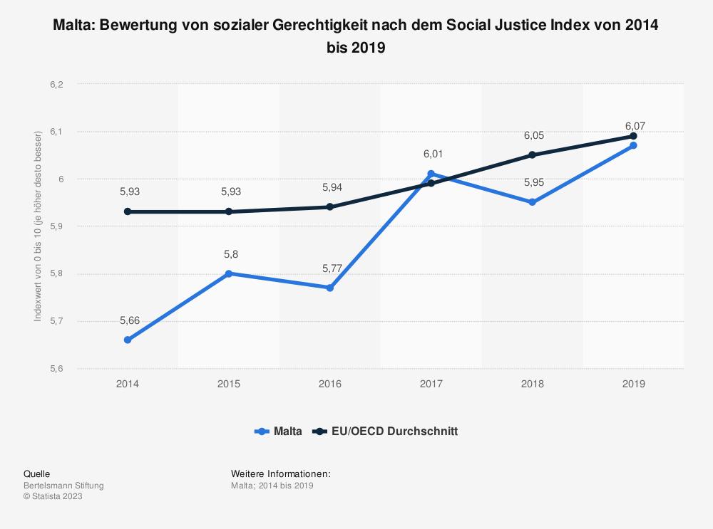 Statistik: Malta: Bewertung von sozialer Gerechtigkeit nach dem Social Justice Index von 2014 bis 2019 | Statista
