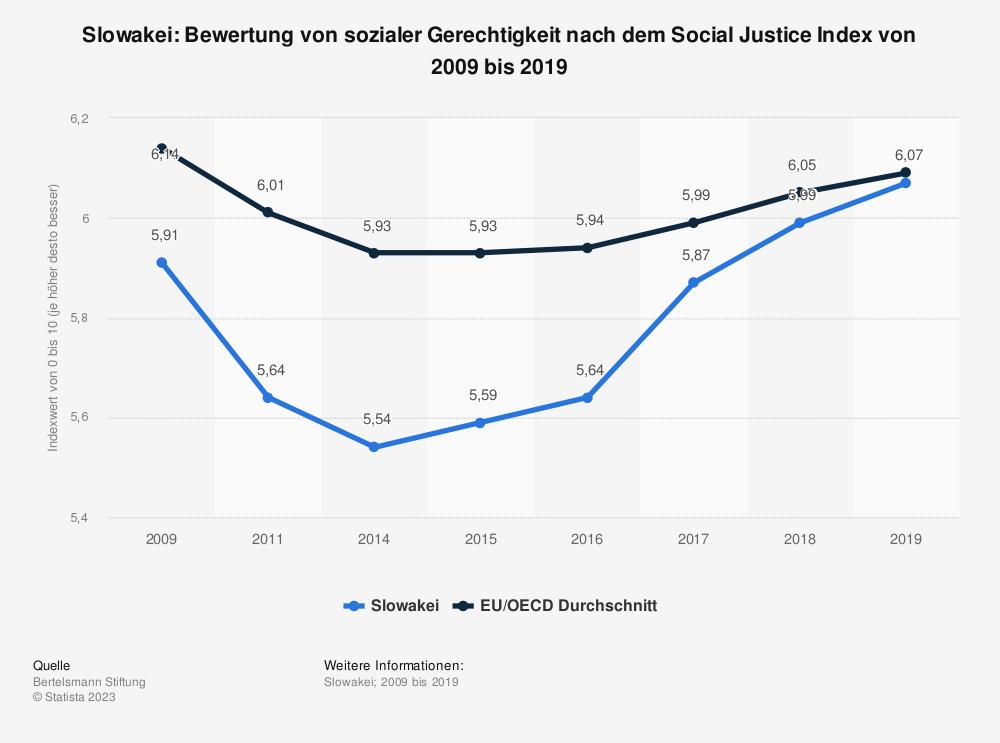 Statistik: Slowakei: Bewertung von sozialer Gerechtigkeit nach dem Social Justice Index von 2009 bis 2019 | Statista