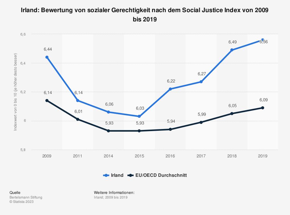 Statistik: Irland: Bewertung von sozialer Gerechtigkeit nach dem Social Justice Index von 2008 bis 2017   Statista