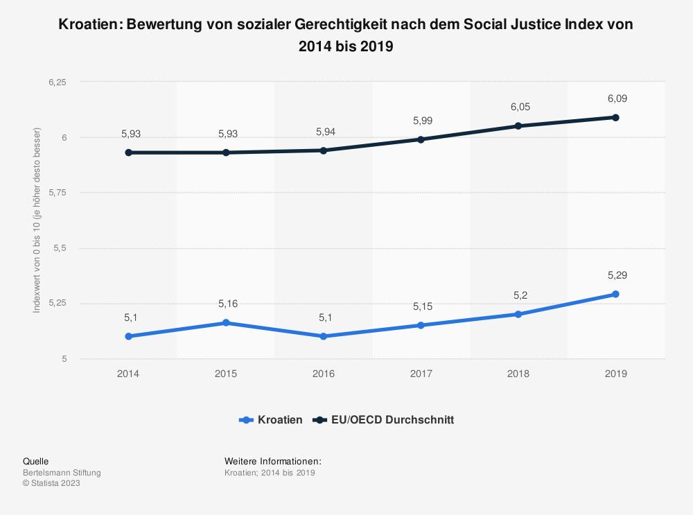 Statistik: Kroatien: Bewertung von sozialer Gerechtigkeit nach dem Social Justice Index von 2014 bis 2019 | Statista