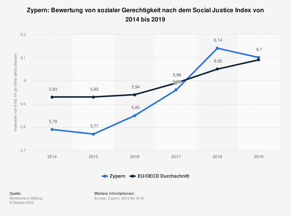 Statistik: Zypern: Bewertung von sozialer Gerechtigkeit nach dem Social Justice Index von 2014 bis 2019 | Statista