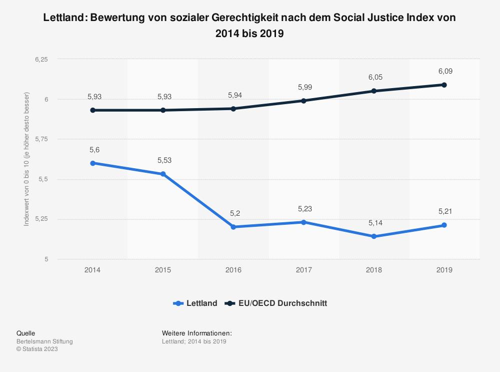 Statistik: Lettland: Bewertung von sozialer Gerechtigkeit nach dem Social Justice Index von 2014 bis 2019 | Statista