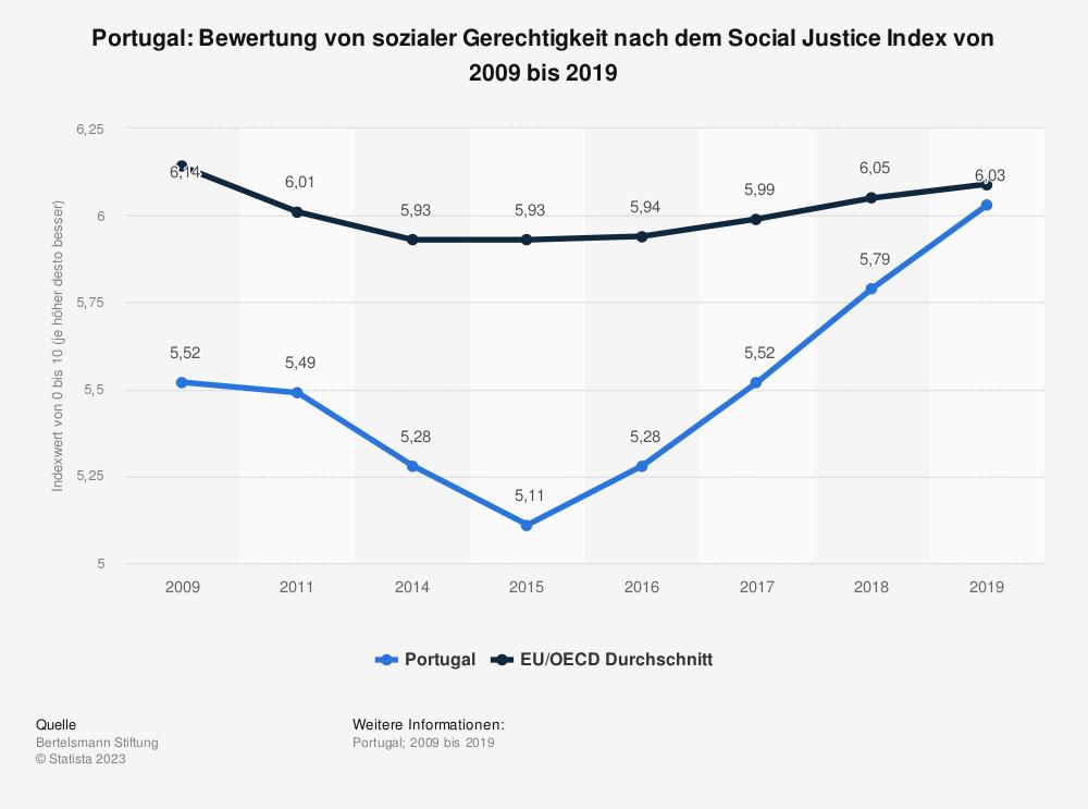 Statistik: Portugal: Bewertung von sozialer Gerechtigkeit nach dem Social Justice Index von 2009 bis 2019 | Statista