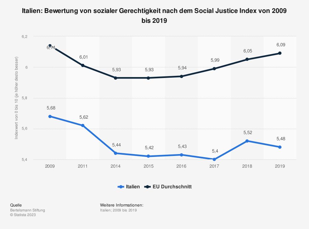 Statistik: Italien: Bewertung von sozialer Gerechtigkeit nach dem Social Justice Index von 2008 bis 2017   Statista
