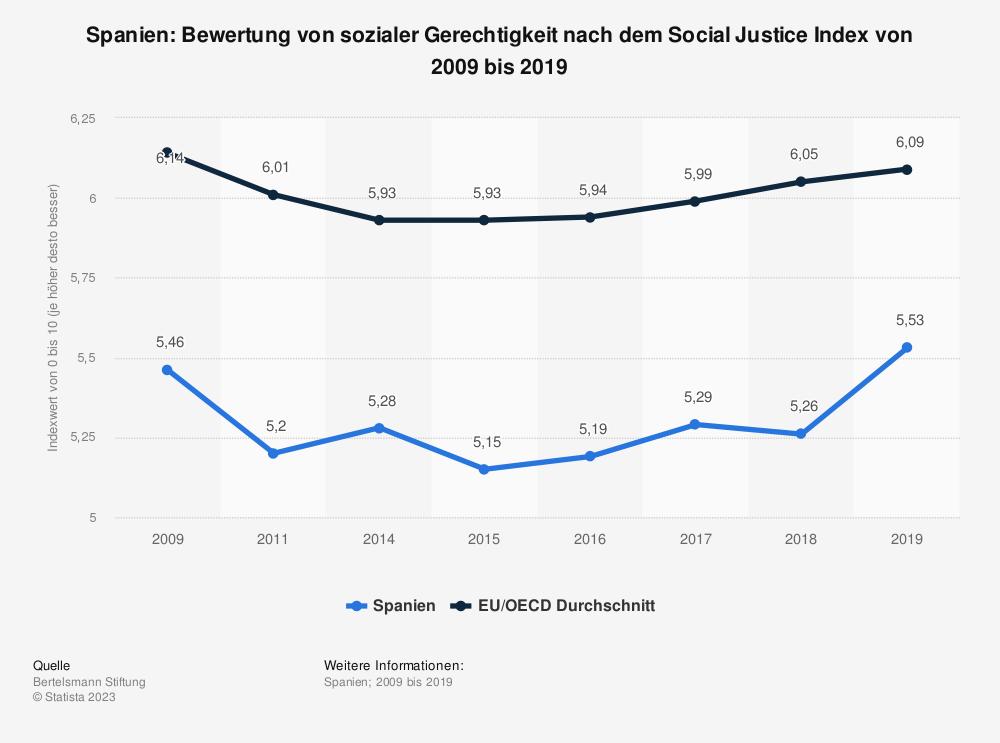 Statistik: Spanien: Bewertung von sozialer Gerechtigkeit nach dem Social Justice Index von 2009 bis 2019 | Statista