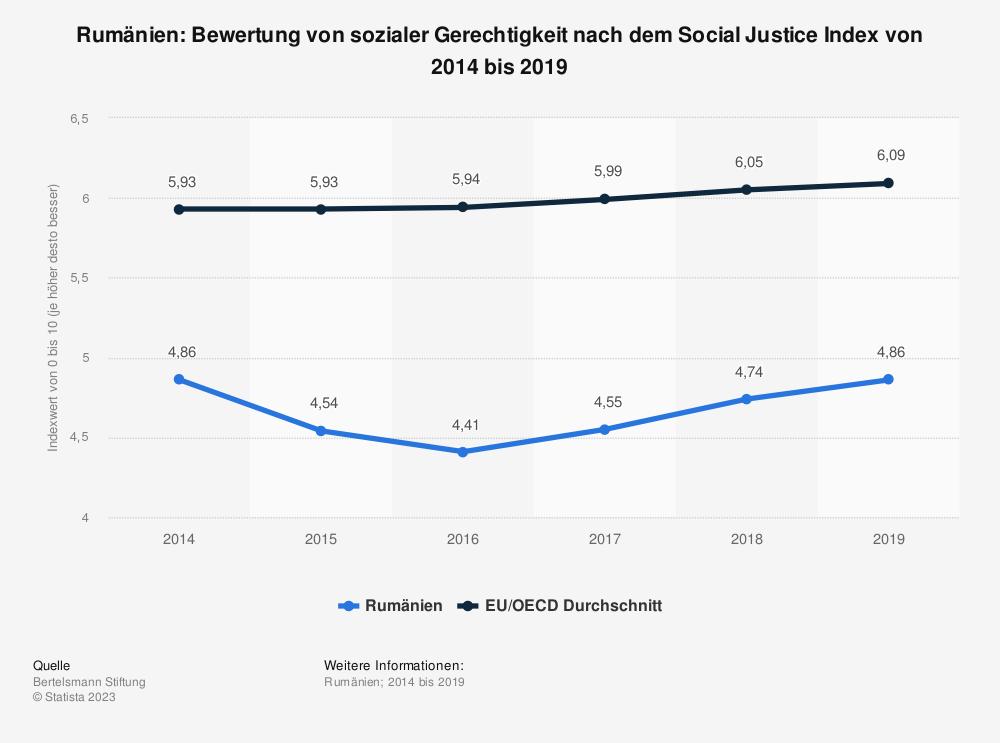Statistik: Rumänien: Bewertung von sozialer Gerechtigkeit nach dem Social Justice Index von 2008 bis 2017 | Statista