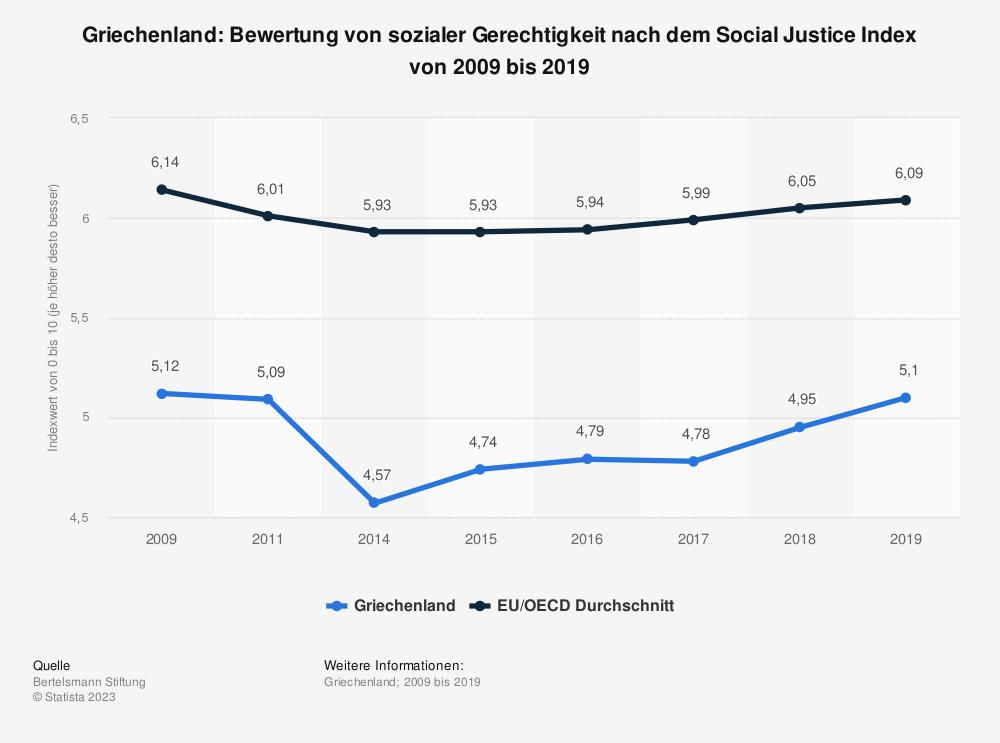 Statistik: Griechenland: Bewertung von sozialer Gerechtigkeit nach dem Social Justice Index von 2009 bis 2019 | Statista
