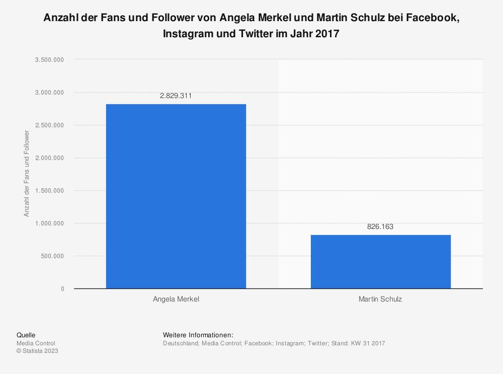 Statistik: Anzahl der Fans und Follower von Angela Merkel und Martin Schulz bei Facebook, Instagram und Twitter im Jahr 2017 | Statista