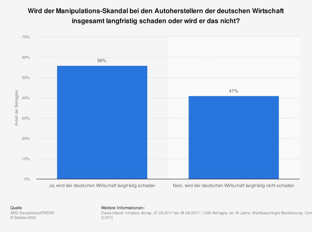 Statistik: Wird der Manipulations-Skandal bei den Autoherstellern der deutschen Wirtschaft insgesamt langfristig schaden oder wird er das nicht? | Statista