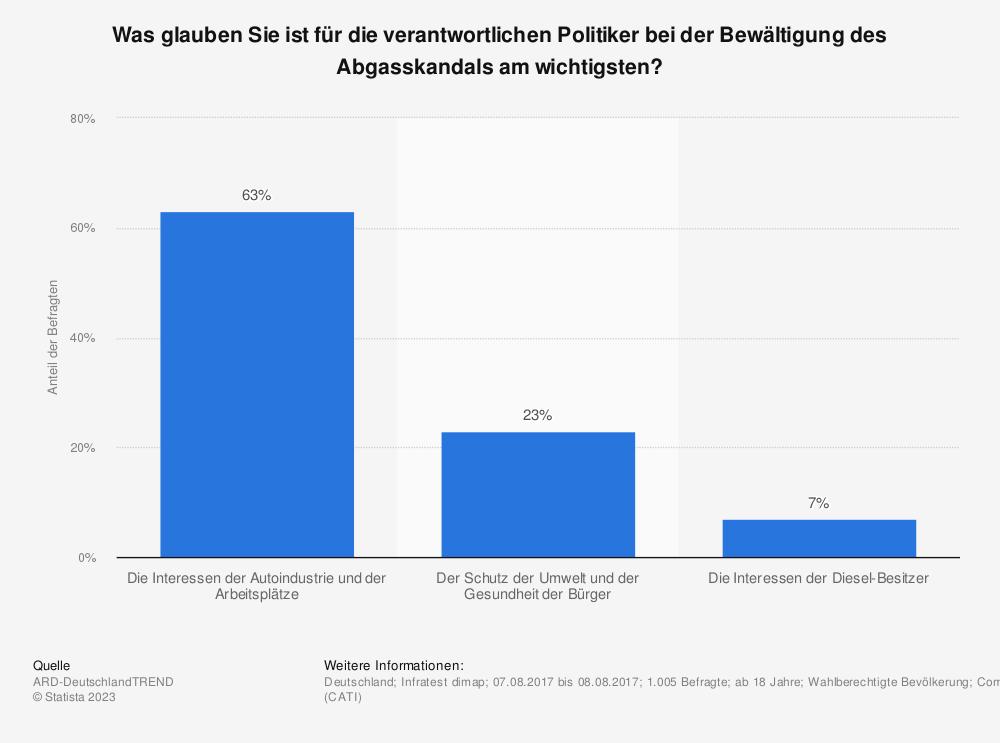 Statistik: Was glauben Sie ist für die verantwortlichen Politiker bei der Bewältigung des Abgasskandals am wichtigsten? | Statista
