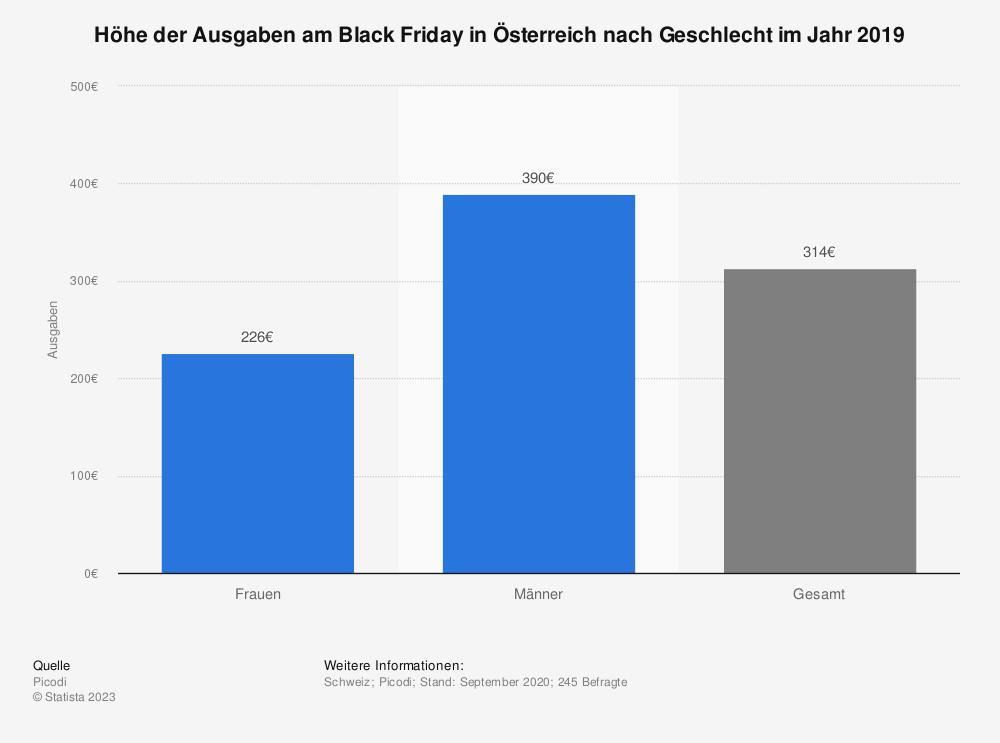 Statistik: Zahl der Beschäftigten im Einzelhandel in der Schweiz im Jahr 2005 nach Wirtschaftszweigen | Statista
