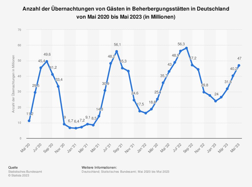 Statistik: Anzahl der Übernachtungen von Gästen in Beherbergungsstätten in Deutschland von Juni 2017 bis Juni 2019 (in Millionen) | Statista