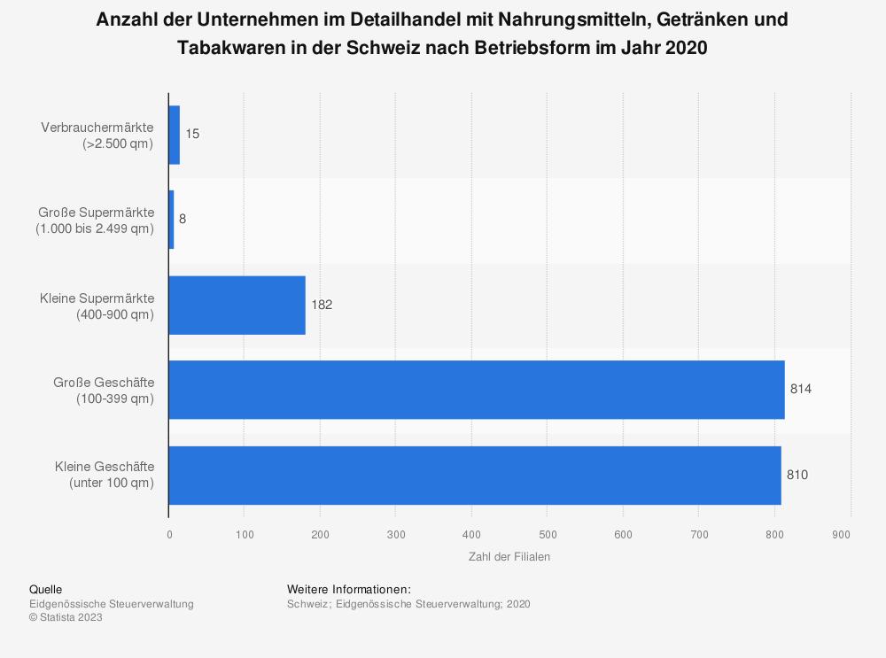 Statistik: Anzahl der Filialen im Detailhandel mit Nahrungsmitteln, Getränken und Tabakwaren in der Schweiz nach Betriebsform im Jahr 2016  | Statista