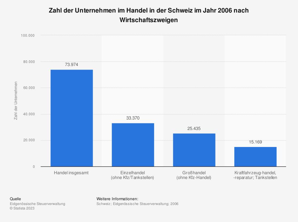 Statistik: Zahl der Unternehmen im Handel in der Schweiz im Jahr 2006 nach Wirtschaftszweigen | Statista