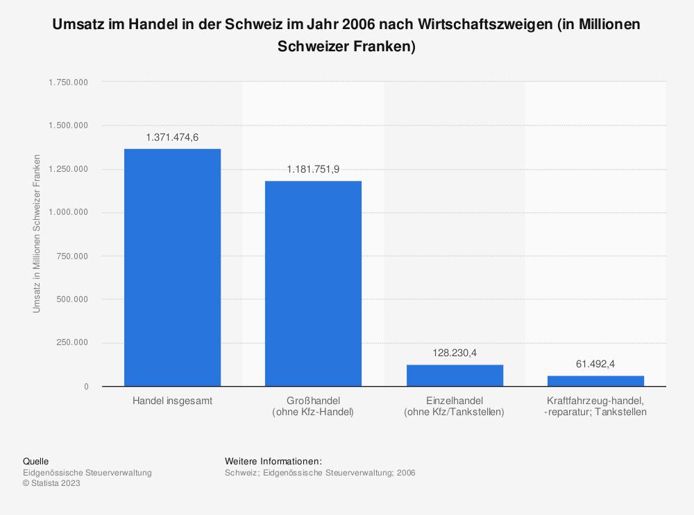 Statistik: Umsatz im Handel in der Schweiz im Jahr 2006 nach Wirtschaftszweigen (in Millionen Schweizer Franken)   Statista