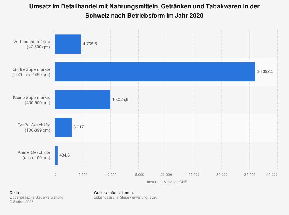 Statistik: Umsatz im Detailhandel mit Nahrungsmitteln, Getränken und Tabakwaren in der Schweiz nach Betriebsform im Jahr 2017   Statista