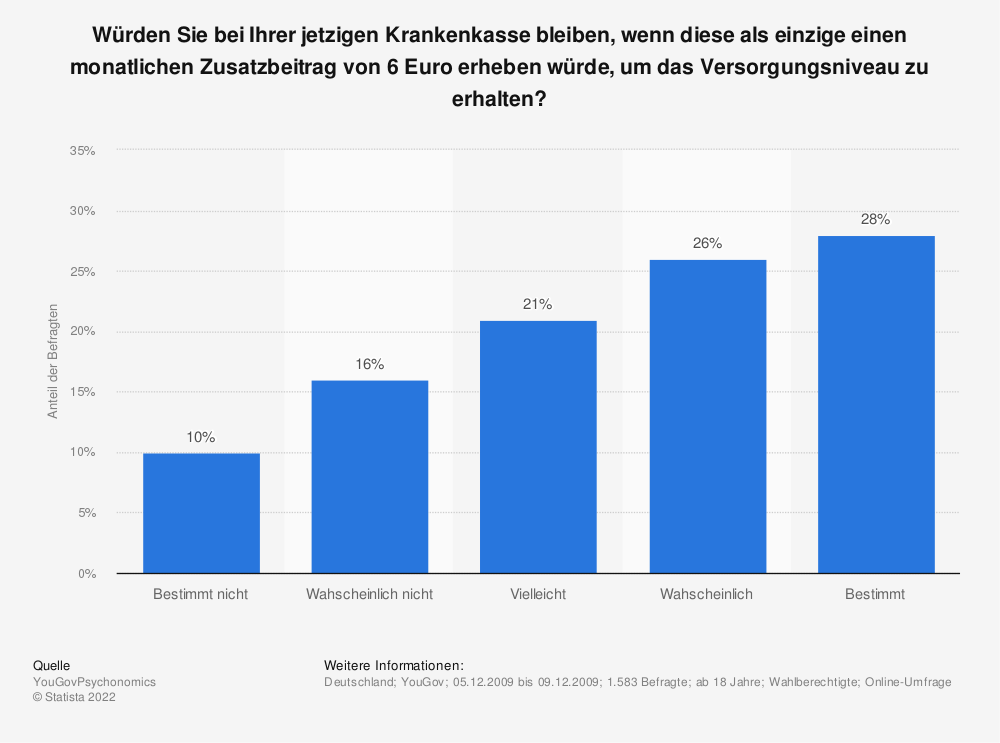 Statistik: Würden Sie bei Ihrer jetzigen Krankenkasse bleiben, wenn diese als einzige einen monatlichen Zusatzbeitrag von 6 Euro erheben würde, um das Versorgungsniveau zu erhalten?   Statista