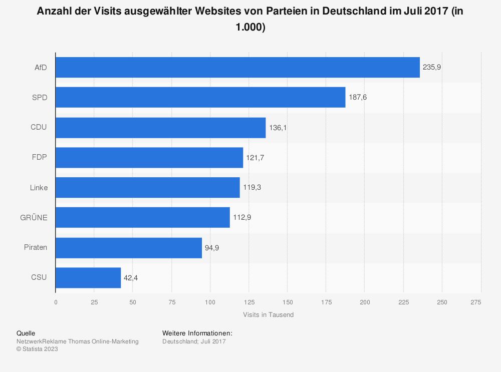 Statistik: Anzahl der Visits ausgewählter Websites von Parteien in Deutschland im Juli 2017 (in 1.000) | Statista