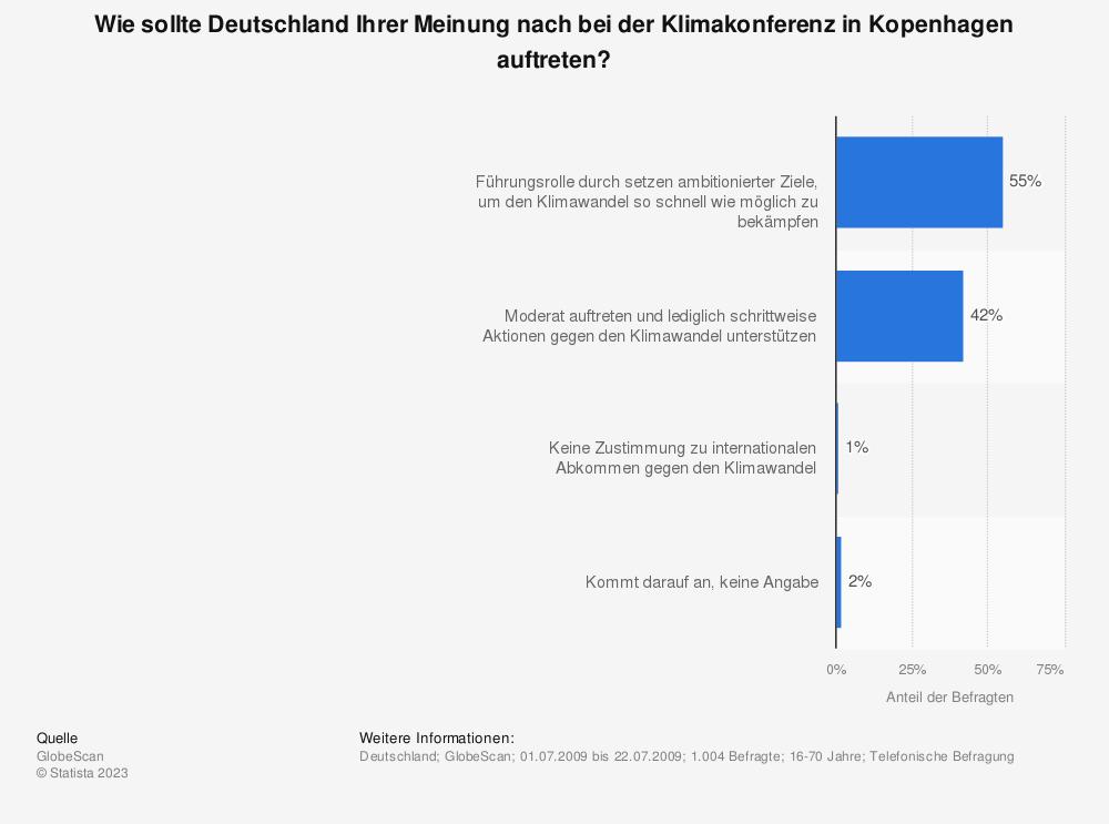 Statistik: Wie sollte Deutschland Ihrer Meinung nach bei der Klimakonferenz in Kopenhagen auftreten? | Statista