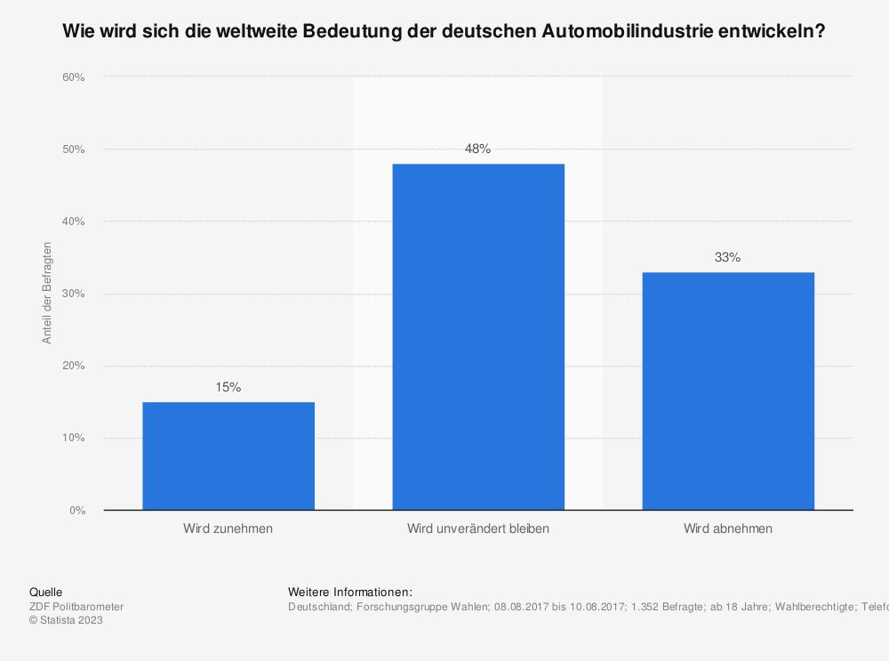 Statistik: Wie wird sich die weltweite Bedeutung der deutschen Automobilindustrie entwickeln? | Statista