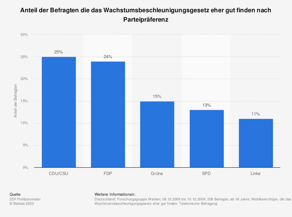 Statistik: Anteil der Befragten die das Wachstumsbeschleunigungsgesetz eher gut finden nach Parteipräferenz | Statista