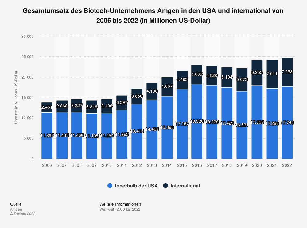 Statistik: Gesamtumsatz des Biotech-Unternehmens Amgen in den USA und international von 2006 bis 2017 (in Millionen US-Dollar) | Statista
