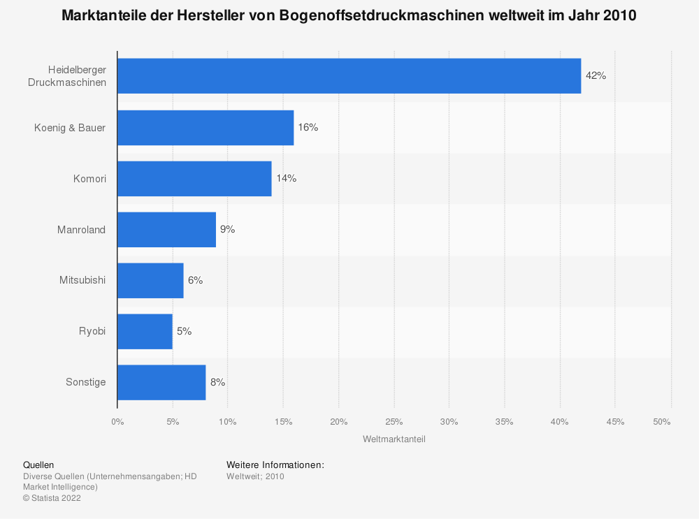 marktanteile der hersteller von bogenoffsetdruckmaschinen 2010 statistik. Black Bedroom Furniture Sets. Home Design Ideas